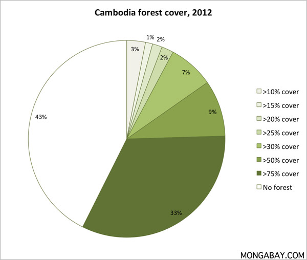 Cambodia forest cover