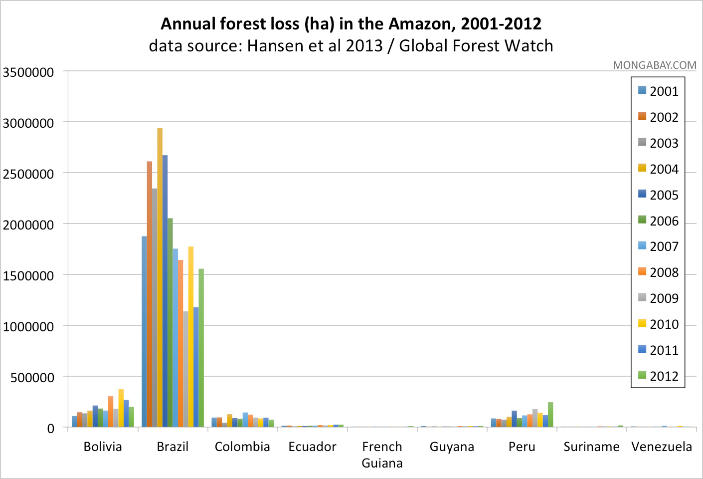 Annual forest loss in the Amazon