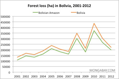 Annual deforestation in Bolivia and the Bolivian Amazon