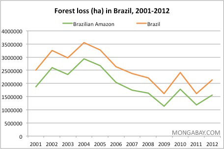 Annual deforestation in Brazil and the Brazilian Amazon