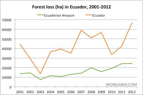Annual deforestation in Ecuador and the Ecuadorian Amazon