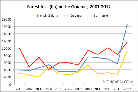 Annual deforestation in Suriname, Guyana, and French Guiana
