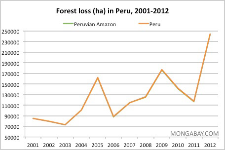 Annual deforestation in Peru and the Peruvian Amazon