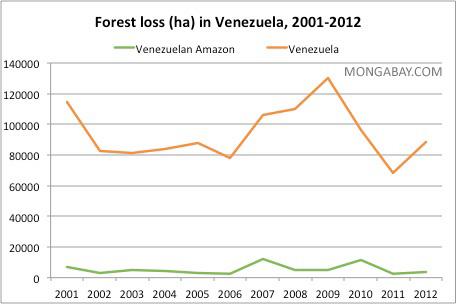 Annual deforestation in Venezuela and the Venezuelan Amazon