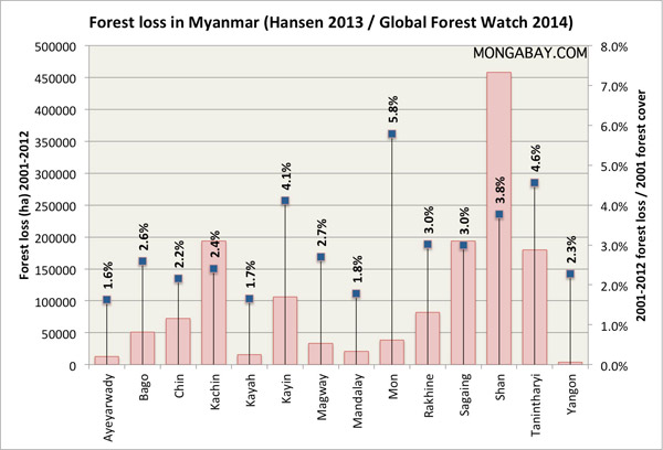 Forest loss by state/region in Myanmar