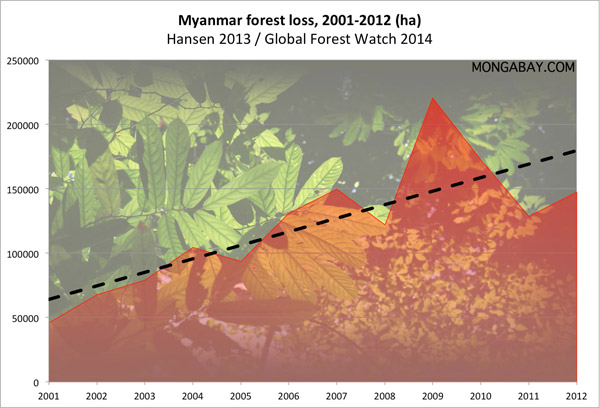 Chart: aggregate forest loss by year in Myanmar/Burma