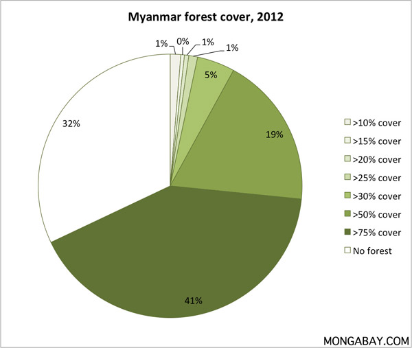 Pie chart showing forest cover in Myanmar