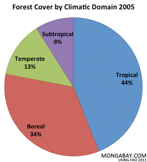 Forest cover by climatic domain