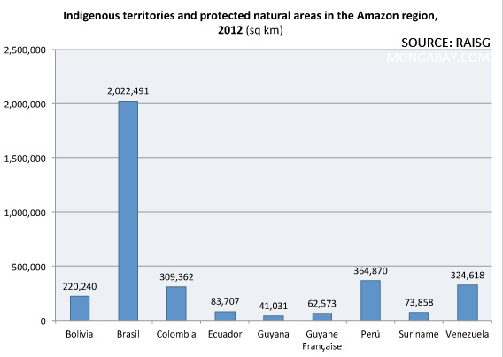 Extent of protected natural areas and indigenous territories in the Amazon