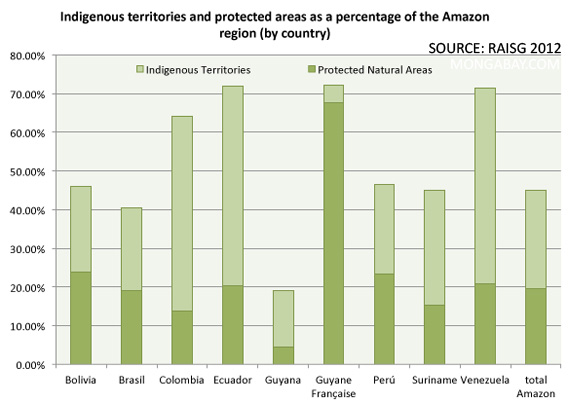 Protected areas and indigenous territories in the Amazon