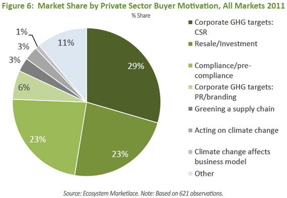 Figure 6: Market Share by Private Sector Buyer Motivation, All Markets 2011
