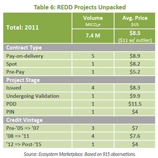 Global REDD PRojects