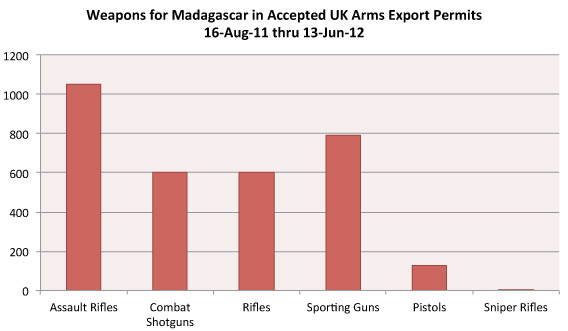 Weapons for Madagascar in Accepted UK Arms Export Permits