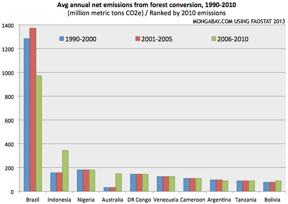 EMISSIONS FROM FOREST CONVERSION