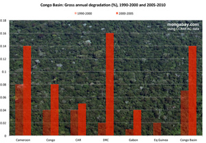 Chart: forest loss in the DRC, 2000-2010