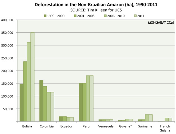Deforestation in the Amazon outside Brazil