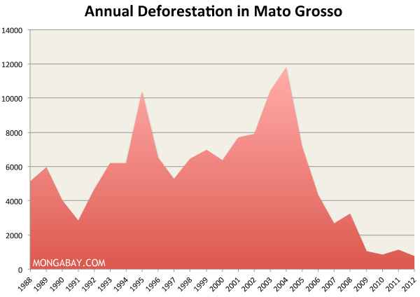 deforestation rate in mato grosso