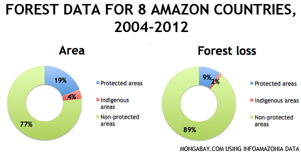 Comparison of deforestation in parks, protected areas, and unprotected areas in the non-Brazilian Amazon