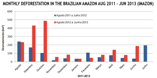 Deforestation rate doubles in the amazon rainforest says - Code reduction trend corner ...