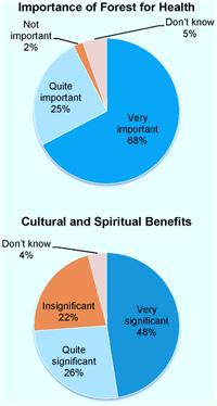 Las percepciones sobre la importancia de la Selva para la Salud y de Beneficios Culturales y Espirituales expresan como porcentajes del total de respuestas de los encuestados.