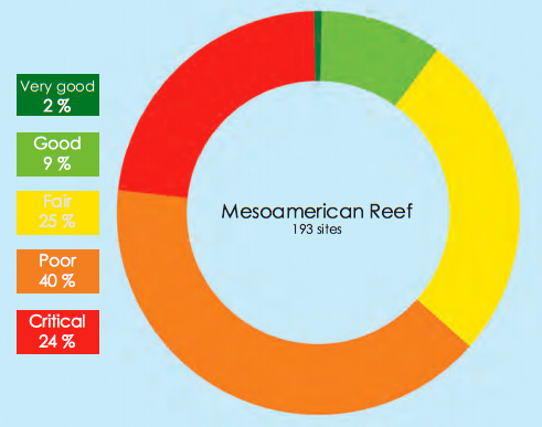 Figure 2. Overall ranking of 193 reef sites in the Mesoamerican Reef system by their Simplified Integrated Reef Health Index (SIRHI) score. Only one site received a rank of Very Good, while 64% of the sites were considered in Poor or Critical condition
