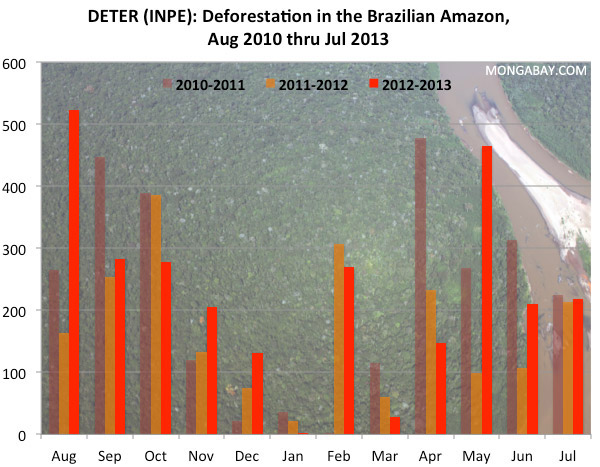 Comparing deforestation in the Brazilian Amazon between 2010, 2011, 2012, and 2013