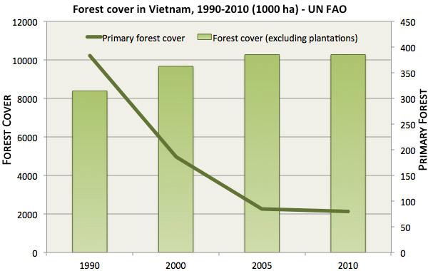 Chart: Deforestation rate in Viet Nam.