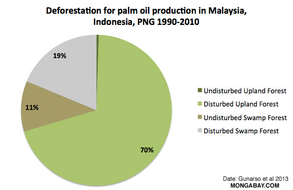 palm oil policy essay