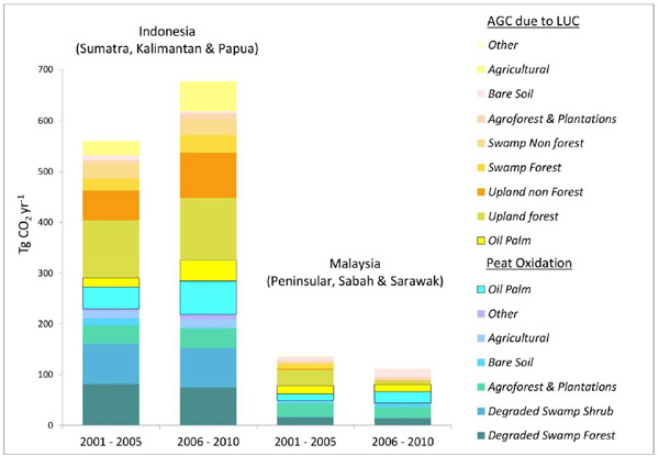 Média anual total das emissões estratificadas por fontes de emissão de carbono acima do nível do solo (AGC na sigla em inglês) devido à mudança no uso da terra (LUC na sigla em inglês) e a oxidação dos solos turfosos por causa da drenagem e da conversão; exclui emissões de carbono provenientes dos incêndios nas turfeiras por falta de dados sobre os incêndios em todos os tipos de coberturas vegetais