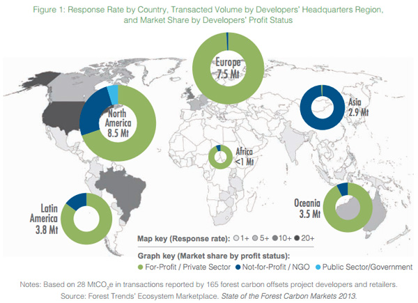 Response Rate by Country, Transacted Volume by Developers' Headquarters Region, and Market Share by Developers' Profit Status