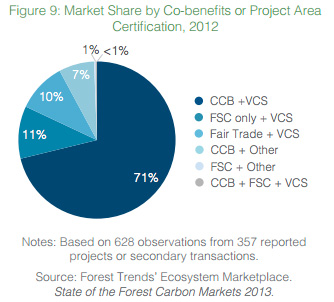 Market Share by Co-benefits or Project Area  Certification, 2012