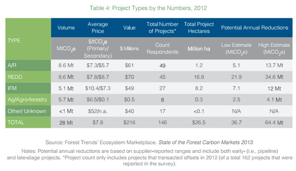 Project Types by the Numbers, 2012