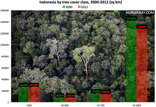 Forest loss by tree cover class in Indonesia, 2000-2012