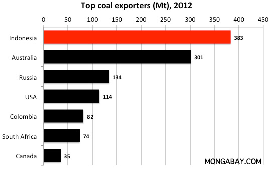 Chart: the world's top coal exporters, 2012