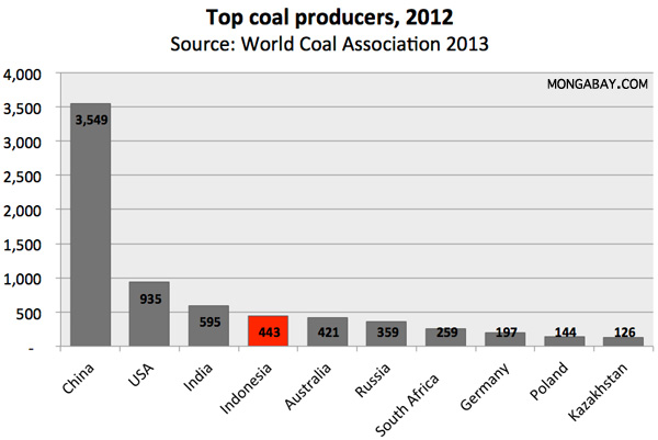 Chart: the world's biggest coal producers