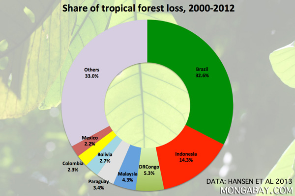 Tropical Forest loss by country 2000-2012