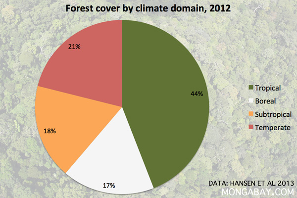 Forest cover by climate domain 2012