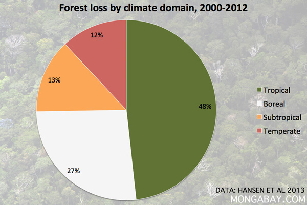 Forest loss by climate domain 2000-2012