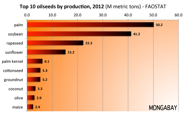 Top 10 oilseeds by production in 2012