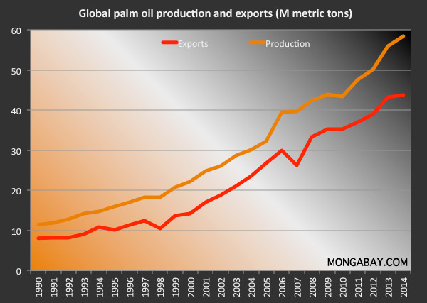 Global palm oil production and exports