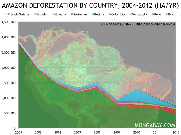 Deforestation in ALL Amazon countries