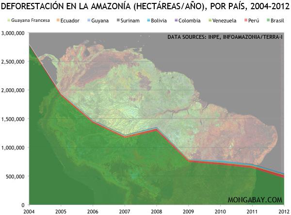 Deforestación en la Amazonía (hectáreas/año), por país, 2004-2012