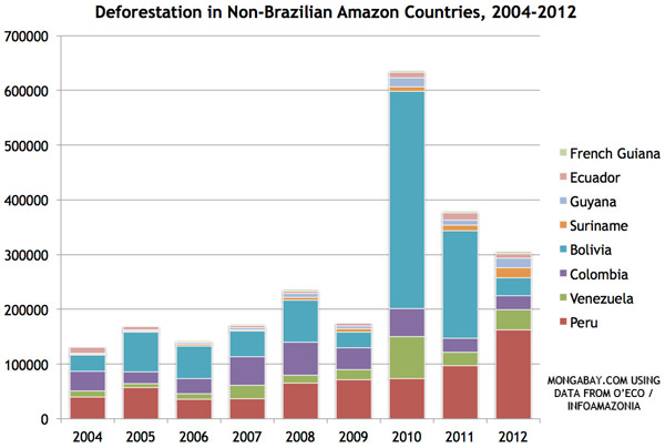 Deforestación en países amazónicas (excepto Brasil), 2004-2012