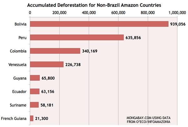 Deforestación acumulada en países amazónicas, (excepto Brasil)