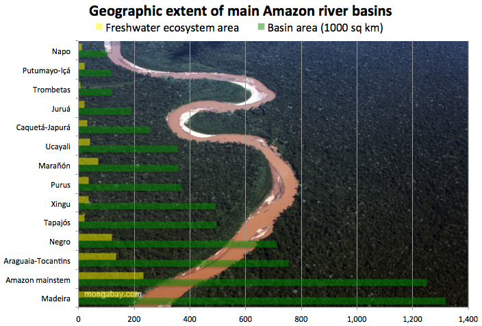 Chart: Major rivers in the Amazon Basin