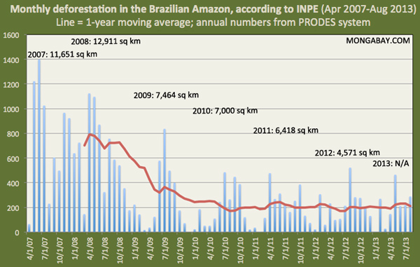 Near-real-time deforestation data for the Brazilian Amazon