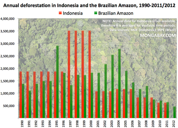 Chart: deforestation in the Brazilian Amazon and Indonesia, 1990-2011