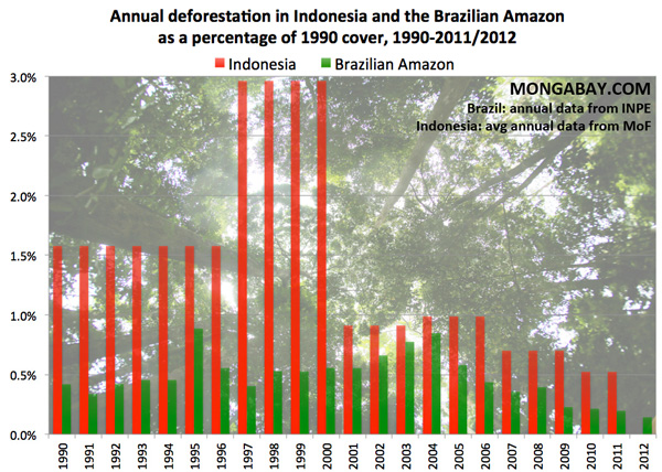 Chart comparing annual deforestation between Brazil and Indonesia, 1990-2011
