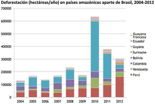 Deforestación (hectáreas/año) en países amazónicos aparte de Brasil, 2004-2012