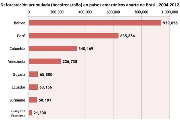 Deforestación acumulada (hectáreas/año) en países amazónicos aparte de Brasil, 2004-2012